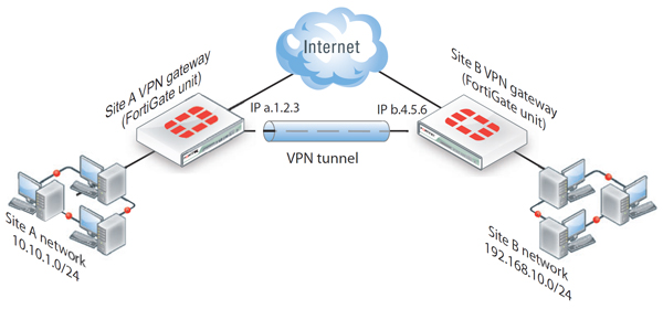 How To Configure Ipsec Vpn Connection On A Fortigate Utm