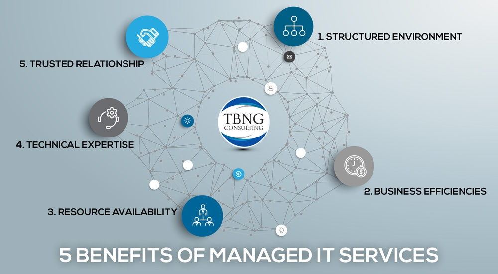 5-Benefits-of-Managed-IT-Services-060216.jpg